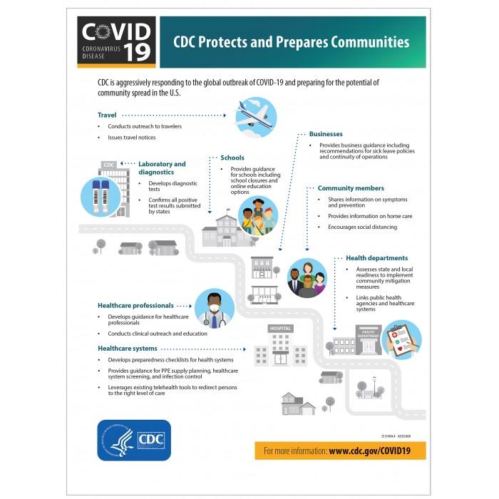 Covid 19 Posters - CDC Protect  and Prepare